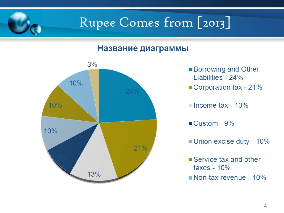 Rupee Comes from [2013]